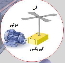tower 1 2 - کاهش مصرف انرژی در برج ها