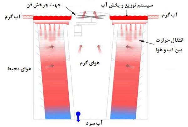 tower 1 3 - کاهش مصرف انرژی در برج ها