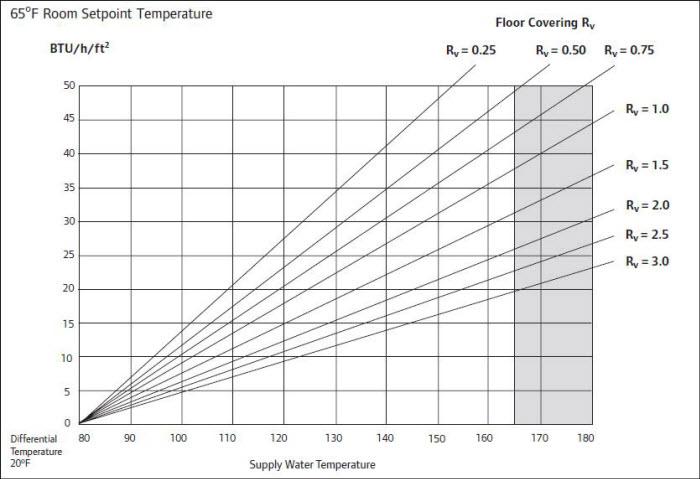 محاسبه سیستم گرمایش از کف