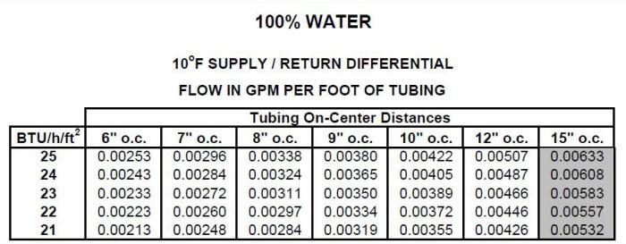 g 1 4 - آموزش سیستم گرمایش از کف (طراحی تا اجرا)