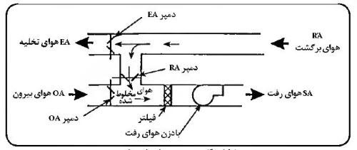 سیستمهای تهویه مطبوع 1
