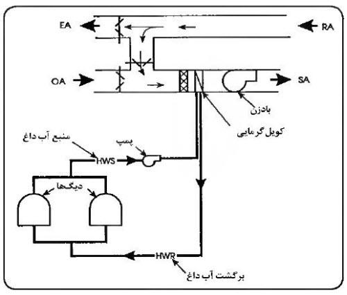 سیستمهای تهویه مطبوع 2