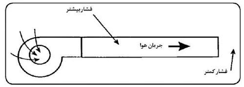 newduct 2 1 - محاسبه ابعاد کانال کشی 1
