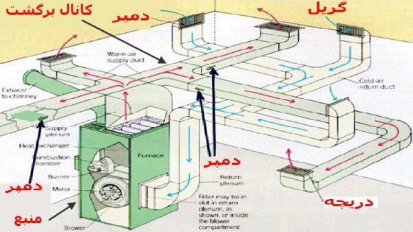 original e1534548430873 - طراحی کانال کشی 1
