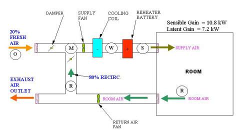 محاسبات هواساز در سایکرومتریک 1