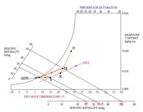 محاسبات هواساز در سایکرومتریک 11