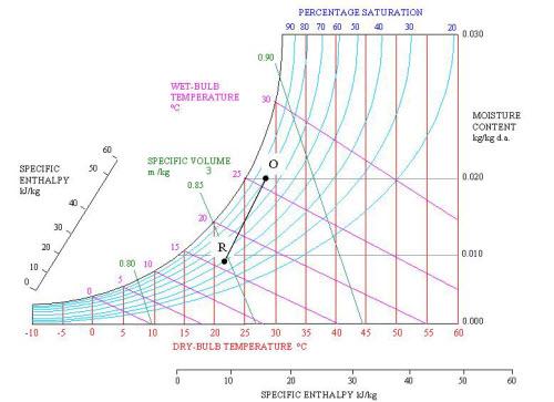 محاسبات هواساز در سایکرومتریک 2