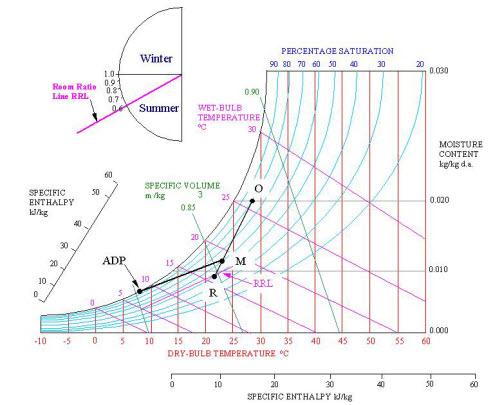 محاسبات هواساز در سایکرومتریک 4