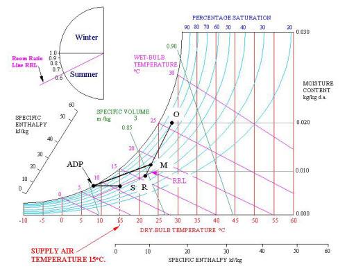 محاسبات هواساز در سایکرومتریک 5