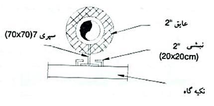 حلقه انبساط بخار 7