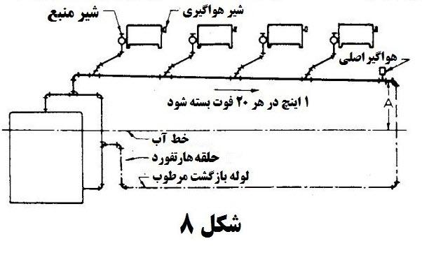st 6 2 - محاسبات بخار در تاسیسات 6