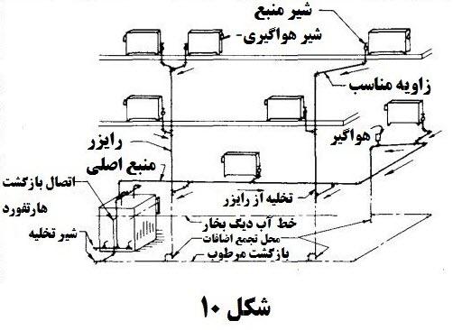 st 6 4 - محاسبات بخار در تاسیسات 6
