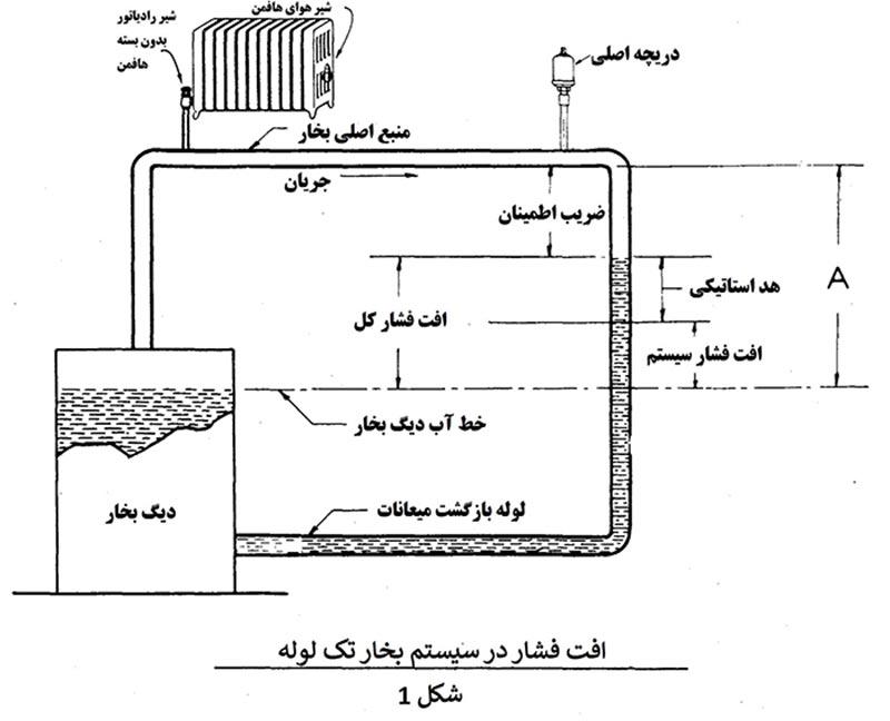 steam 4 1 - محاسبات بخار در تاسیسات 4